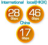 PCCW - Broadband Connectivity